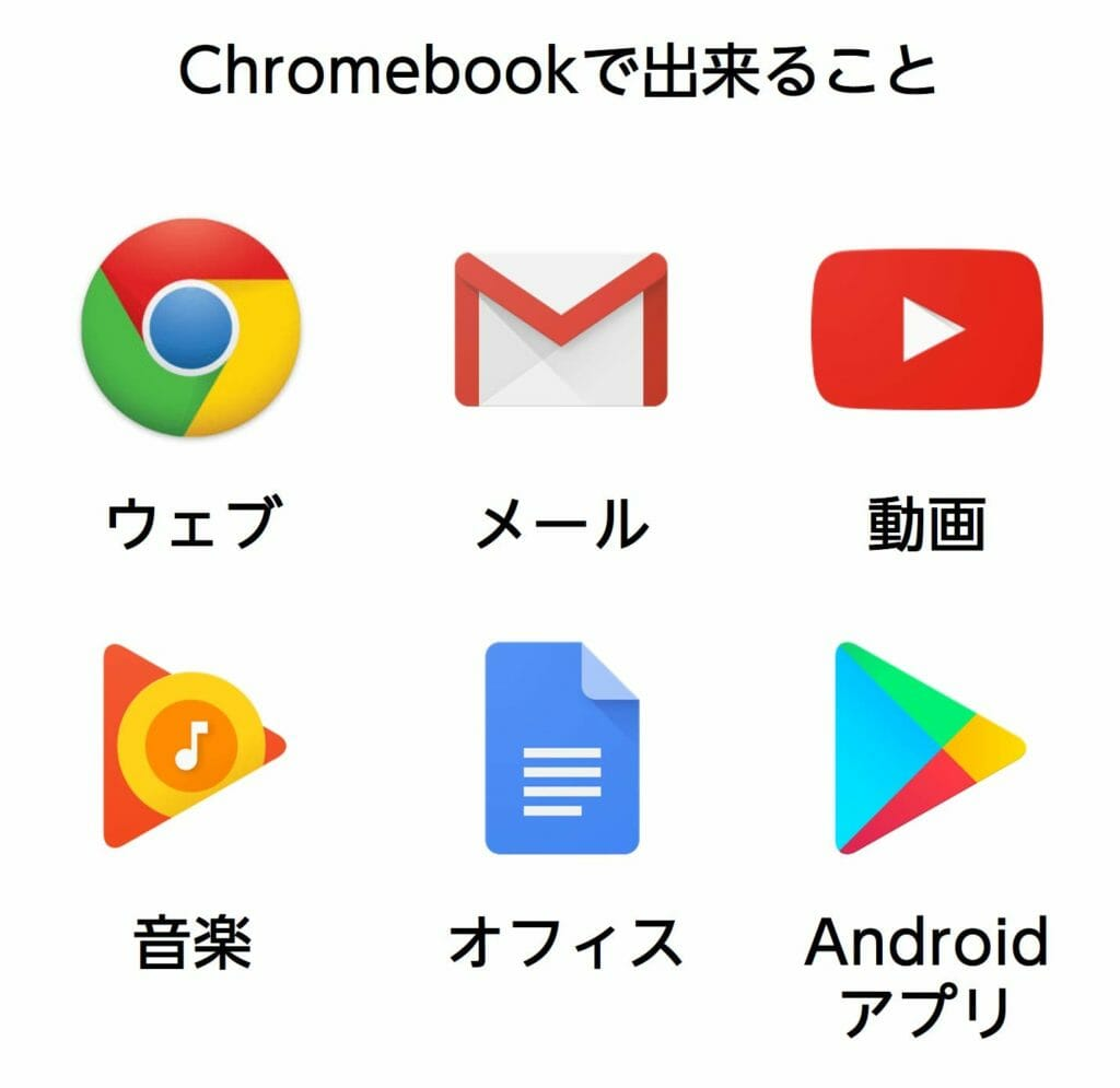 play store android 1024x995 - Acer Chromebook 11 N7 C731-F12Mとは?基本スペックや価格情報、動画や口コミレビューなどを紹介!