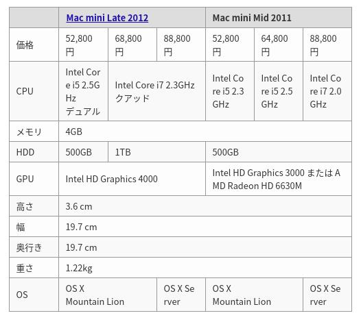 Screenshot 2020 03 17 at 10.36.44 - ChromebookでVNC?Mac miniをChromeアプリからリモート操作するには?!