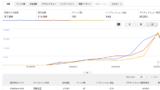 Screenshot 2020 05 02 at 14.11.17 160x90 - アクセス数を提供?WordPressブログのスタートアップ時のPVを増やす?!